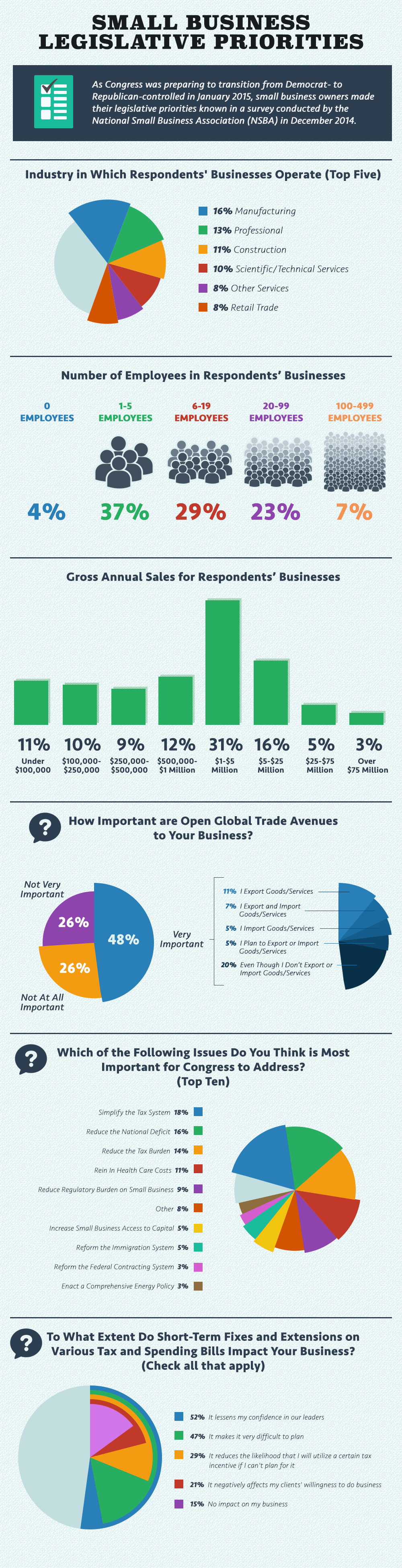 Small business legislative priorities Infographic