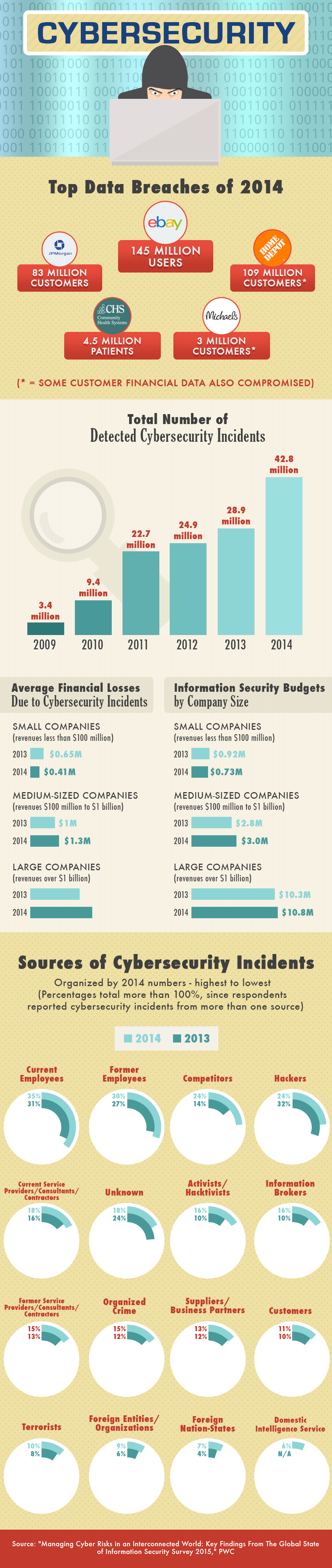 Infographic: Top Data Breaches of 2014