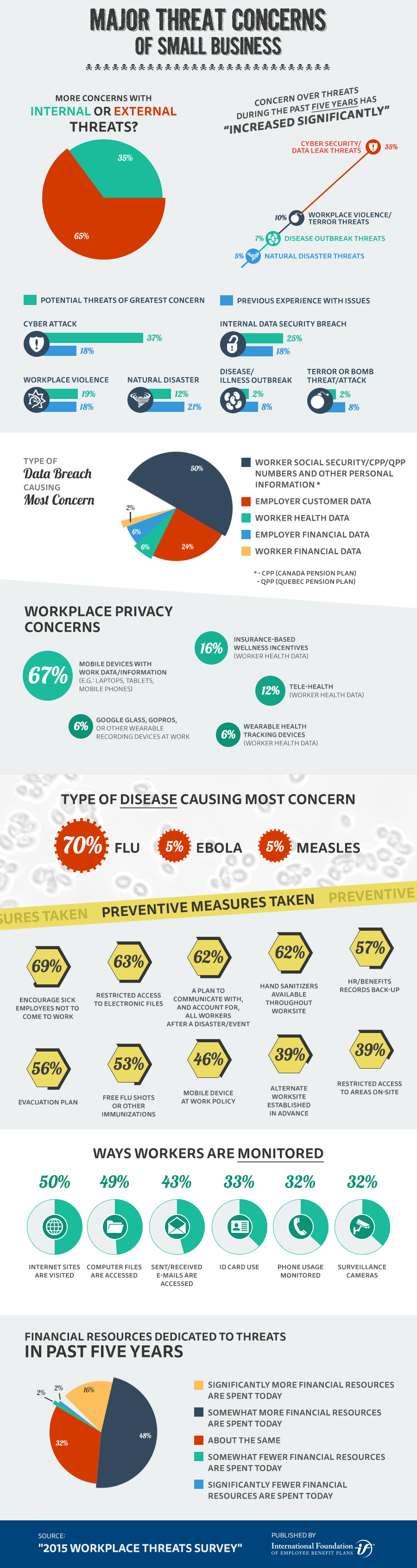 Infographic: Major Threat Concerns of Small Business